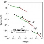 Time-of-flight photoconductivity measurements of four different phases of TES-ADT material.